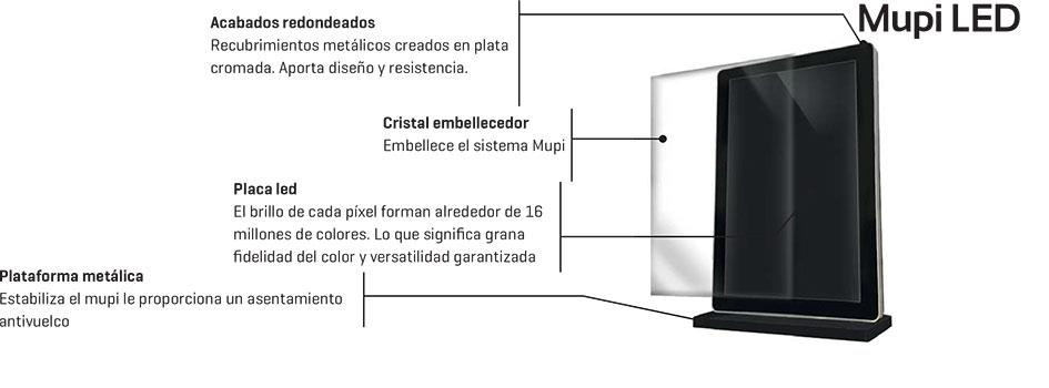 Componentes de una pantalla MUPI LED publicitaria